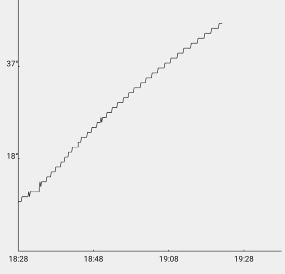 Trådlös Bluetooth termometer x6 givare för BBQ och Grillning Lång räckvidd, Smart app och i denna version ingår 6 stycken färgkodade givare (probes) Lång räckvidd Vid fri sikt utomhus har du upp mot 60 meters räckvidd, detta mått är kanske av mindre betydelse och de flesta bryr sig mest om att det det skall finnas räckvidd från grillen som står på uteplatsen och in till mobilen oavsett var i huset denna befinner sig. Med väggar emellan säger specifikationen upp till 30 meter men som vanligt beror slutligen räckvidden på vilket material som finns mellan termometer och telefon. Vid test i en villa med stenväggar (murblock och tegel) finns täckning från grillen som står 6 meter från huset och vidare in hela villan som är 14 meter lång. Ju mer fönster och ju mindre väggar det finns emellan desto längre räckvidd. Väderskyddad Denna trådlösa termometer är IPX5 klassad, vilket gör den väderskyddad nog att klara regn så länge den inte ligger med batteriluckan uppåt. Tunna nålar Detta är den senaste Bluetooth termometern i BBQmonsters sortiment. Den levereras med uppdaterade nålar (probes) som har en tunn spets och en ännu tåligare uppbyggnad i aluminium. Tunn spets på nålen gör att köttet blöder igenom mindre. Enkel installering Det finns en risk att du som kund får rysningar när du hör ordet Bluetooth tillsammans med ordet termometer - BBQmonster förstår dig. Detta är den första serie av Bluetooth termometers som hållit måttet för det som är allas första baskrav: enkel parkoppling, lättanvänd app som inte kräver en massa behörigheter och tillgång till andra funktioner än notiser, plats och Bluetooth. Smidig smart App som ritar graf över temp-utv Lägg till att du dessutom får en snygg, pålitlig (korrekt) termometer med upp till hela 6 stycken givare (probes) och en extremt stabil app med alla tänkbara möjligheter. Appen laddar du ner gratis (sök Cloudbbq) och med denna installerad får du en visuell guidning på hur du parkopplar din termometer med din telefon. Du kan lägga i